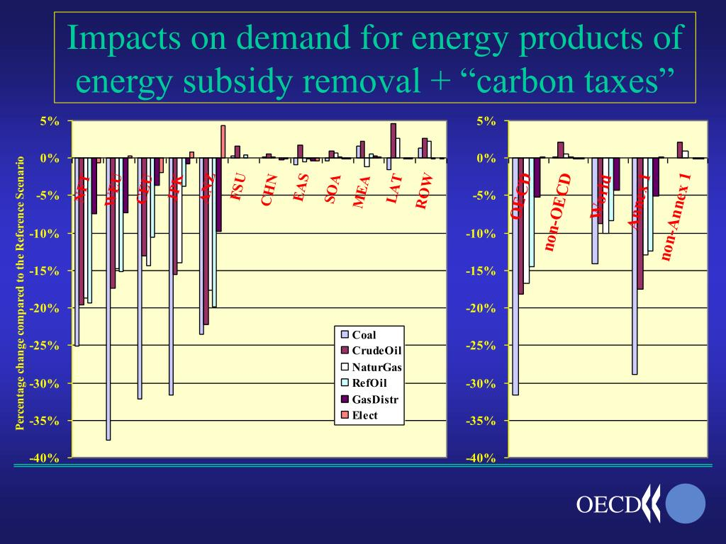 """Impacts on demand for energy products of energy subsidy removal + """"carbon taxes"""""""