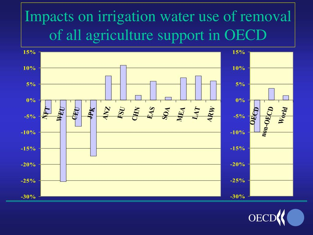 Impacts on irrigation water use of removal of all agriculture support in OECD