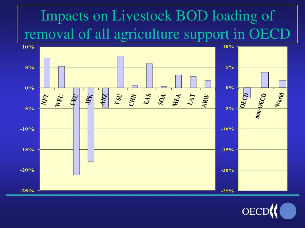 Impacts on Livestock BOD loading of removal of all agriculture support in OECD