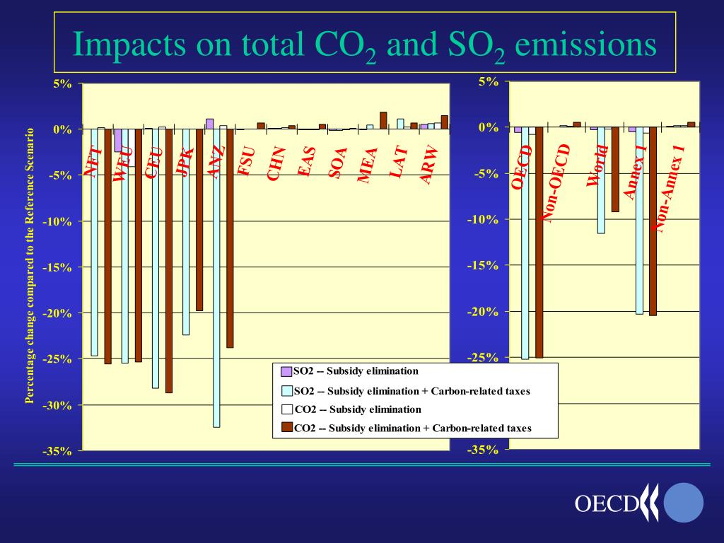 Impacts on total CO