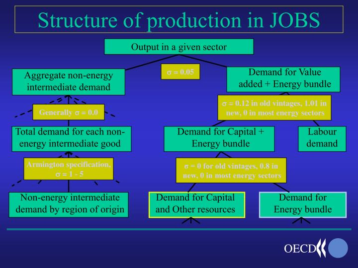 Structure of production in jobs
