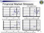 financial market stresses