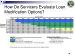 how do servicers evaluate loan modification options