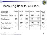 measuring results all loans