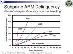 subprime arm delinquency recent vintages show very poor underwriting