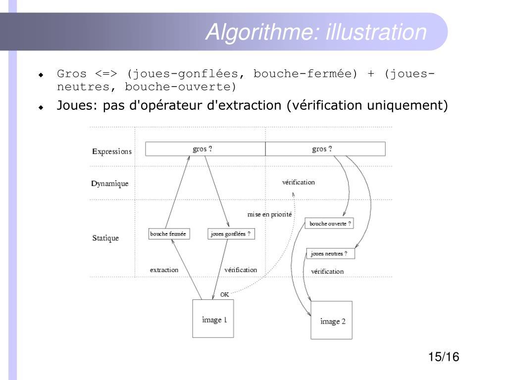 Algorithme: illustration