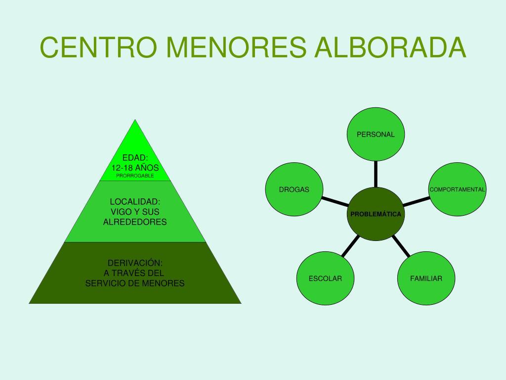 CENTRO MENORES ALBORADA
