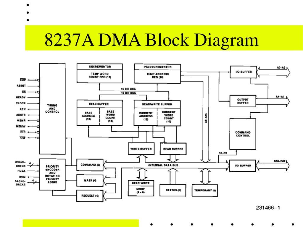 8237A DMA Block Diagram