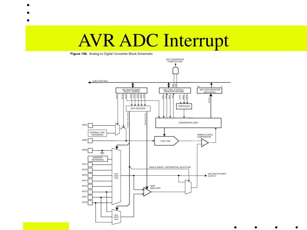 AVR ADC Interrupt