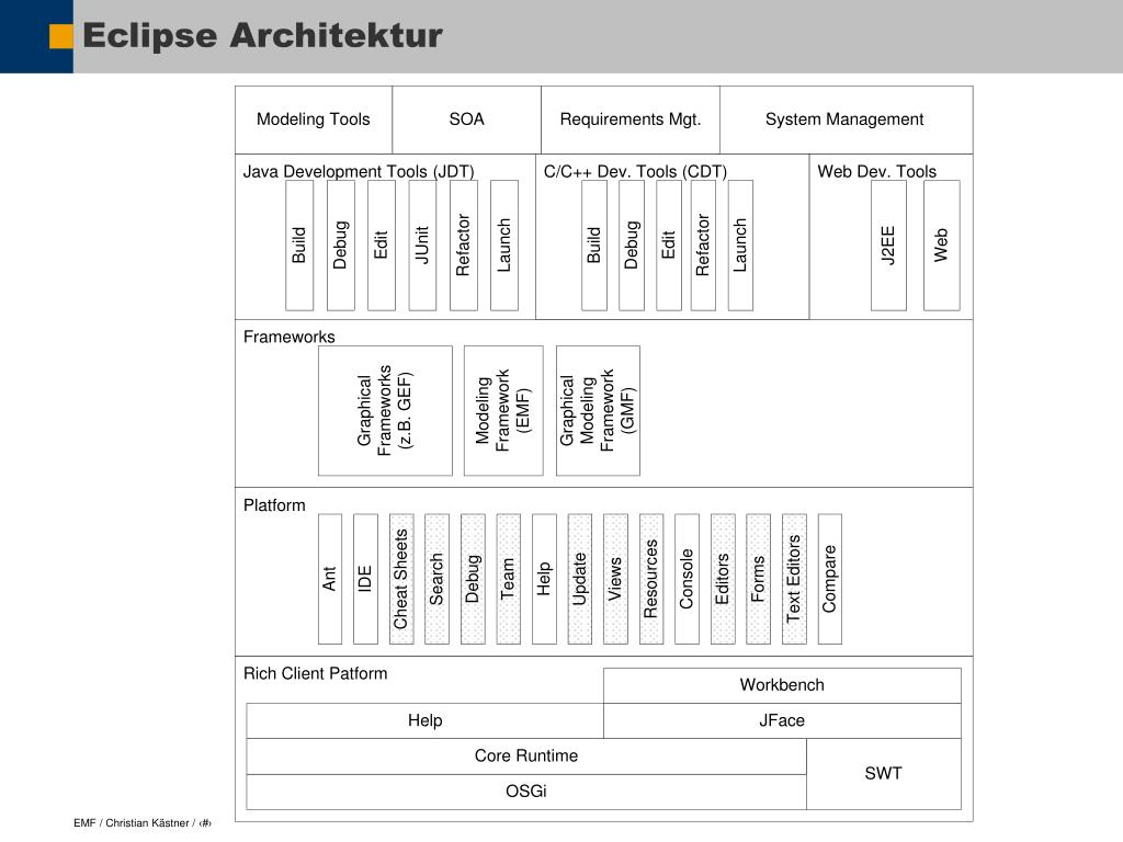 Eclipse Architektur
