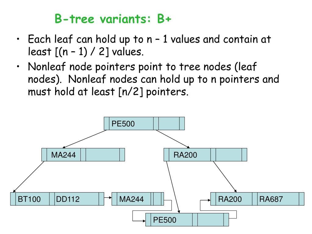 B-tree variants: B+