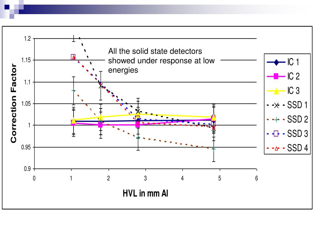 All the solid state detectors showed under response at low energies