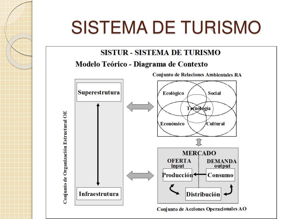 sistema de turismo l.