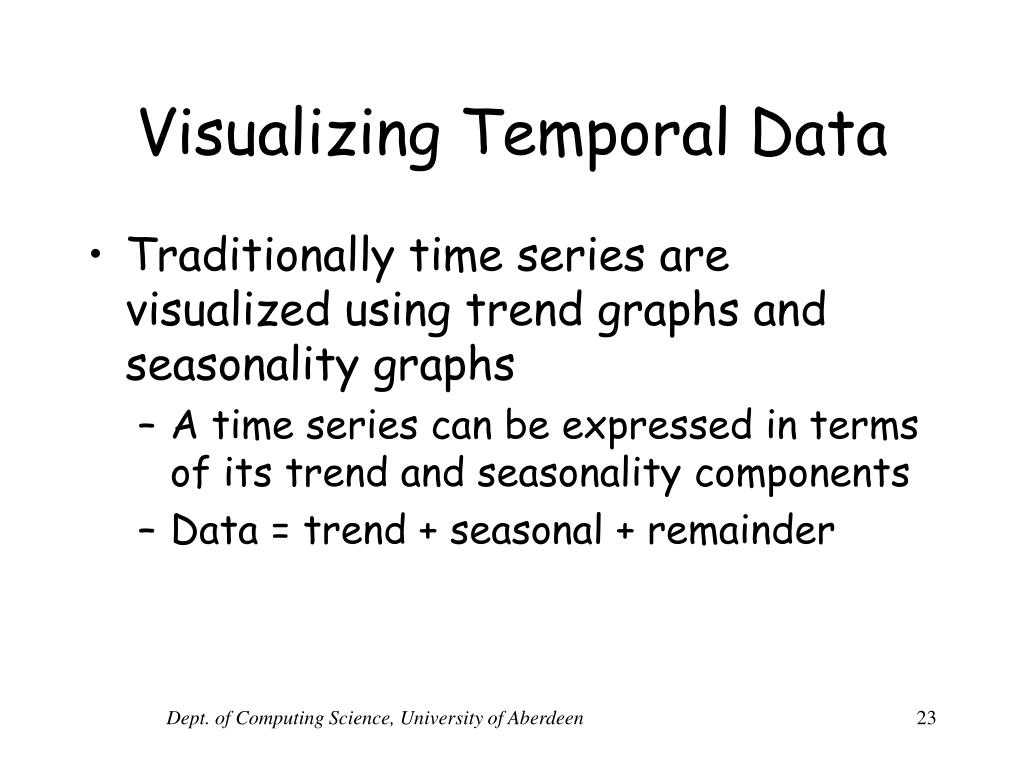 Visualizing Temporal Data