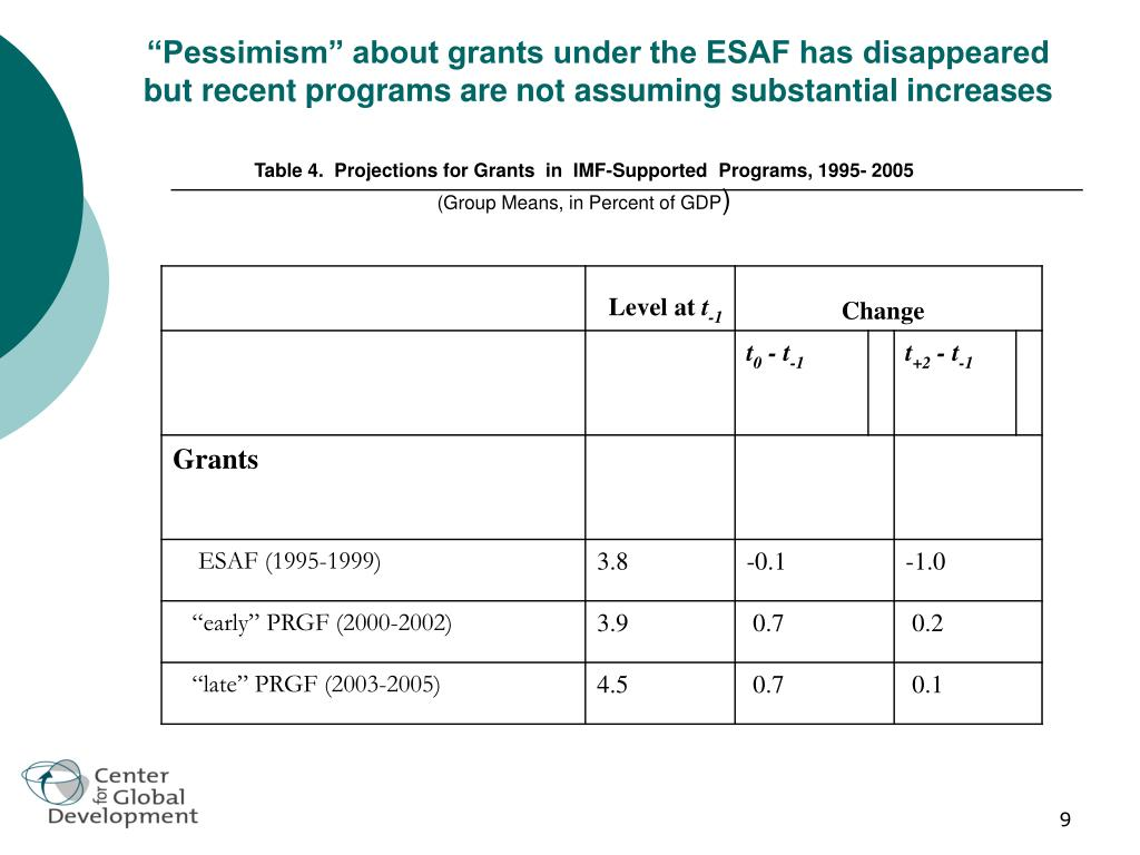 """""""Pessimism"""" about grants under the ESAF has disappeared but recent programs are not assuming substantial increases"""