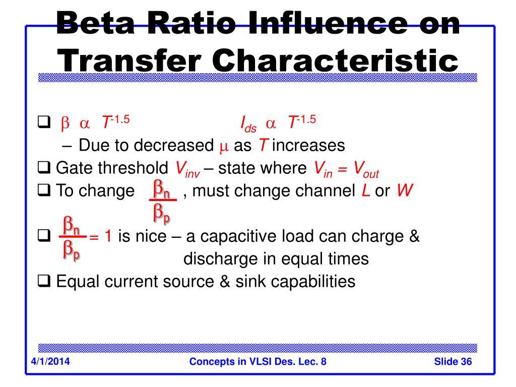 Beta Ratio Influence on Transfer Characteristic