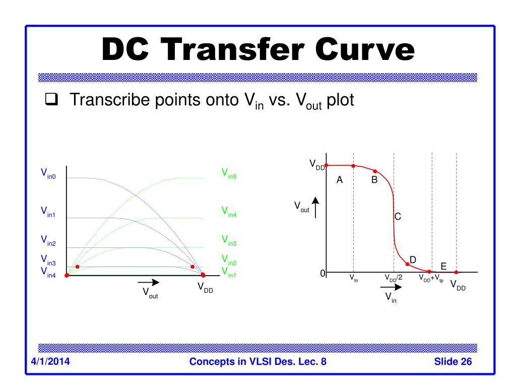 DC Transfer Curve
