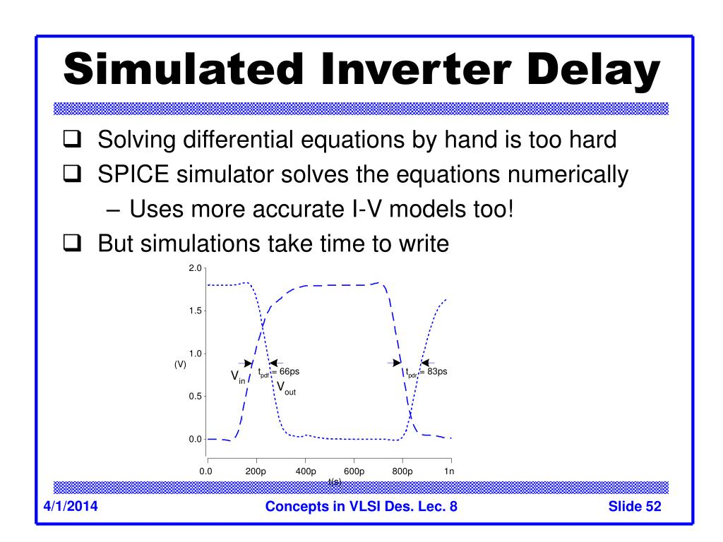 Simulated Inverter Delay