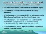 vermont data 2005 the uninsured 9 8 of vermonters 4 9 of vermont children