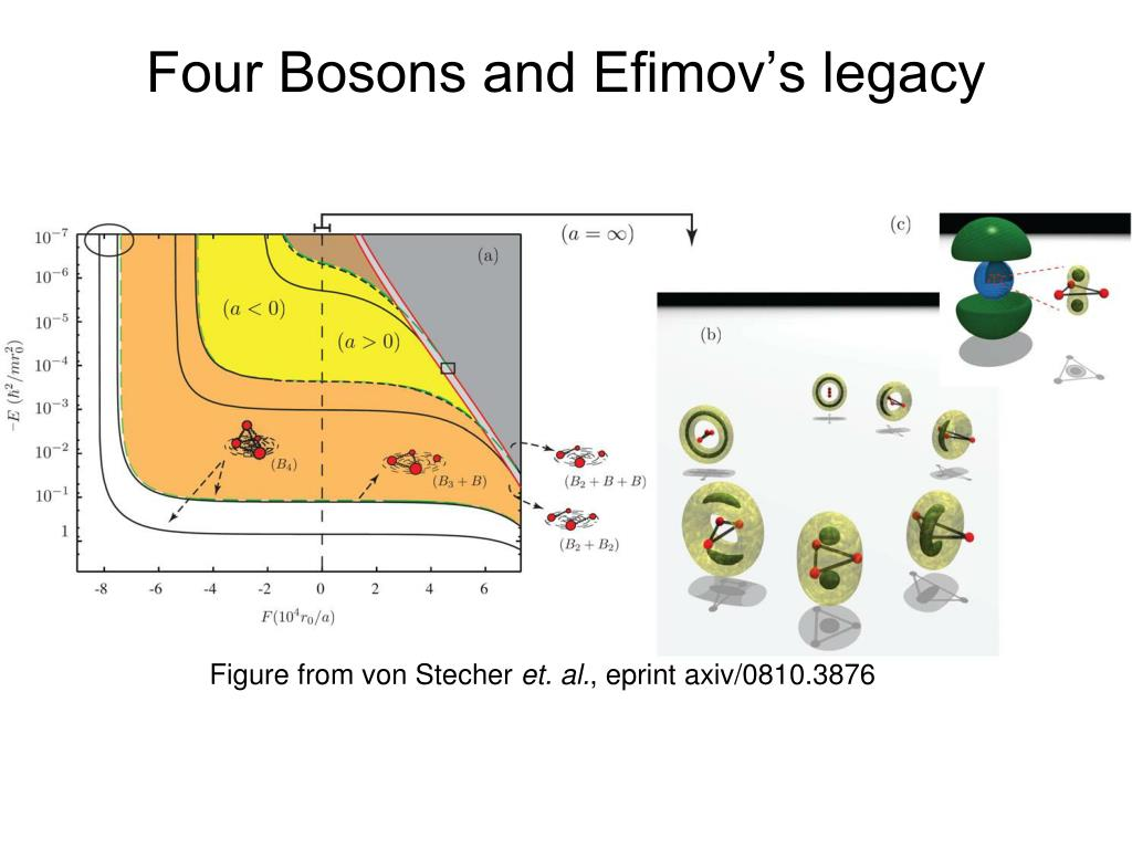 Four Bosons and Efimov's legacy