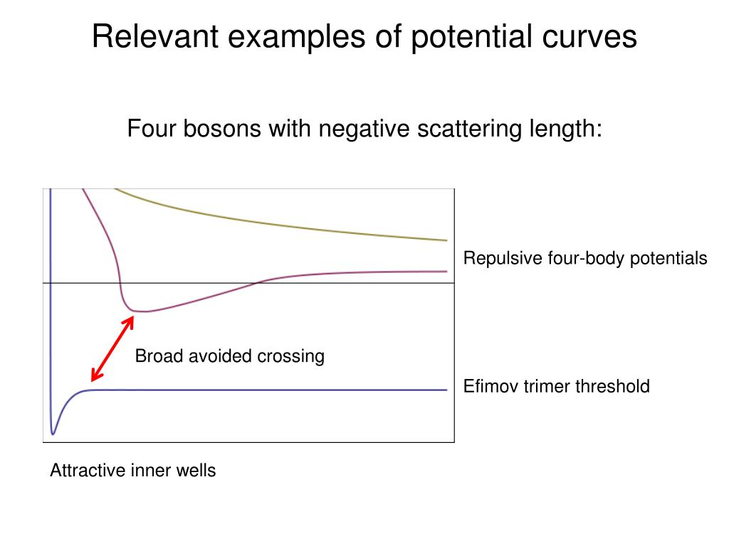 Relevant examples of potential curves