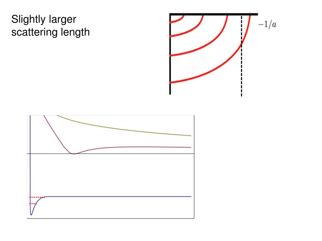 Slightly larger scattering length
