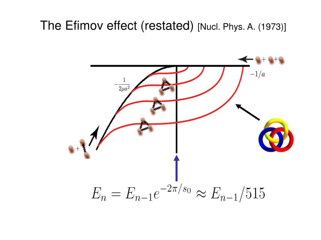 The Efimov effect (restated)