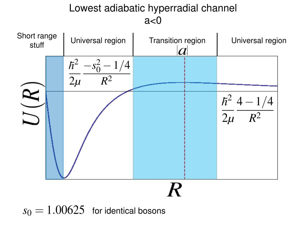 Lowest adiabatic hyperradial channel