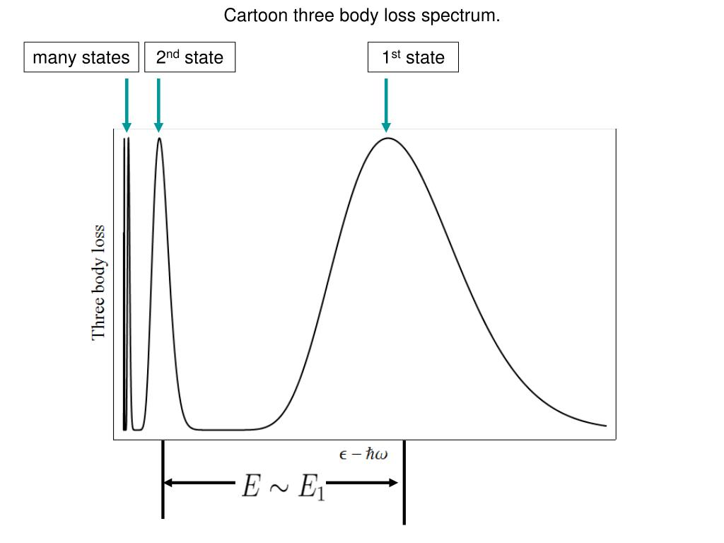 Cartoon three body loss spectrum.