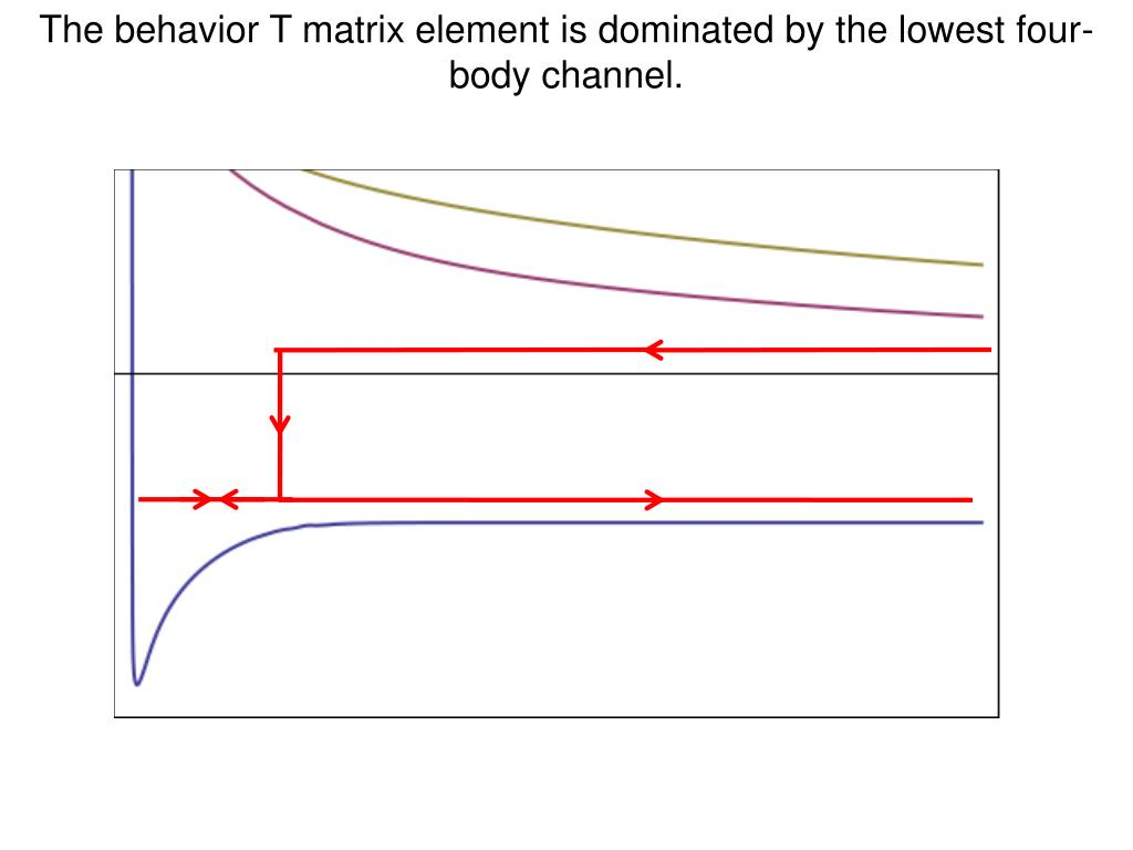 The behavior T matrix element is dominated by the lowest four-body channel.