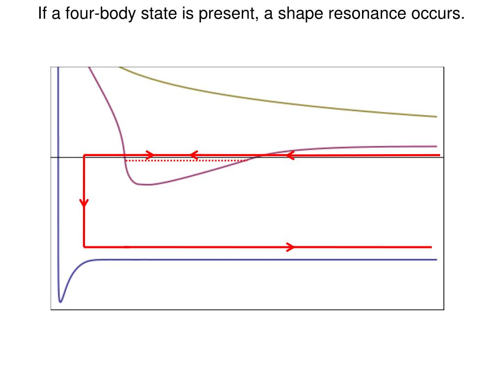 If a four-body state is present, a shape resonance occurs.