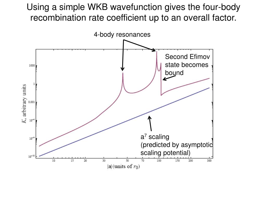 Using a simple WKB wavefunction gives the four-body recombination rate coefficient up to an overall factor.