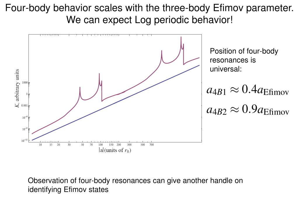 Four-body behavior scales with the three-body Efimov parameter. We can expect Log periodic behavior!