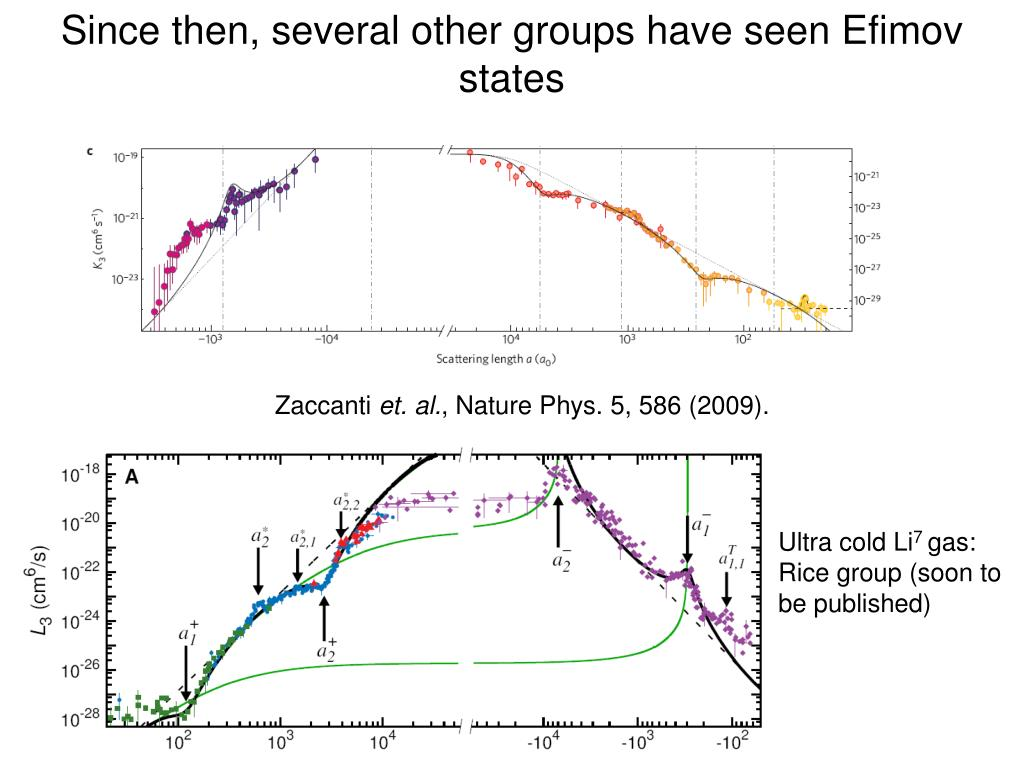 Since then, several other groups have seen Efimov states