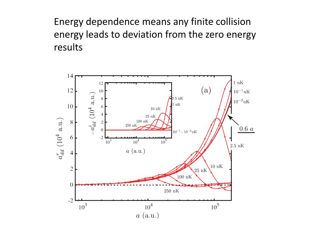 Energy dependence means any finite collision energy leads to deviation from the zero energy results