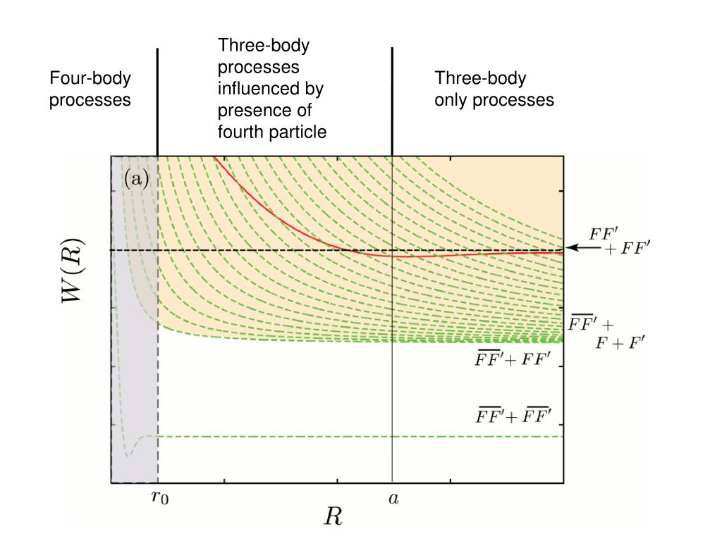 Three-body processes influenced by presence of fourth particle