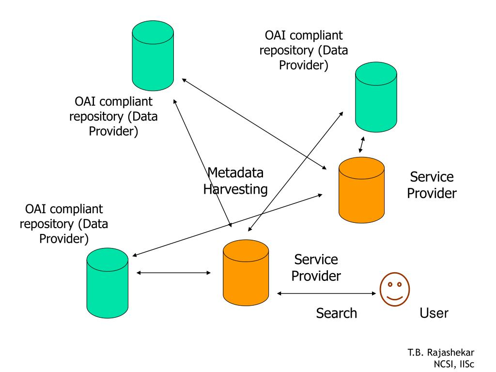 OAI compliant repository (Data Provider)