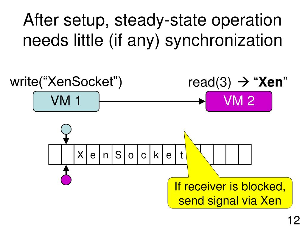 After setup, steady-state operation needs little (if any) synchronization