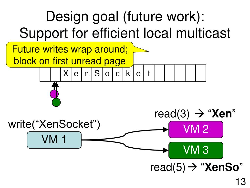 Design goal (future work):