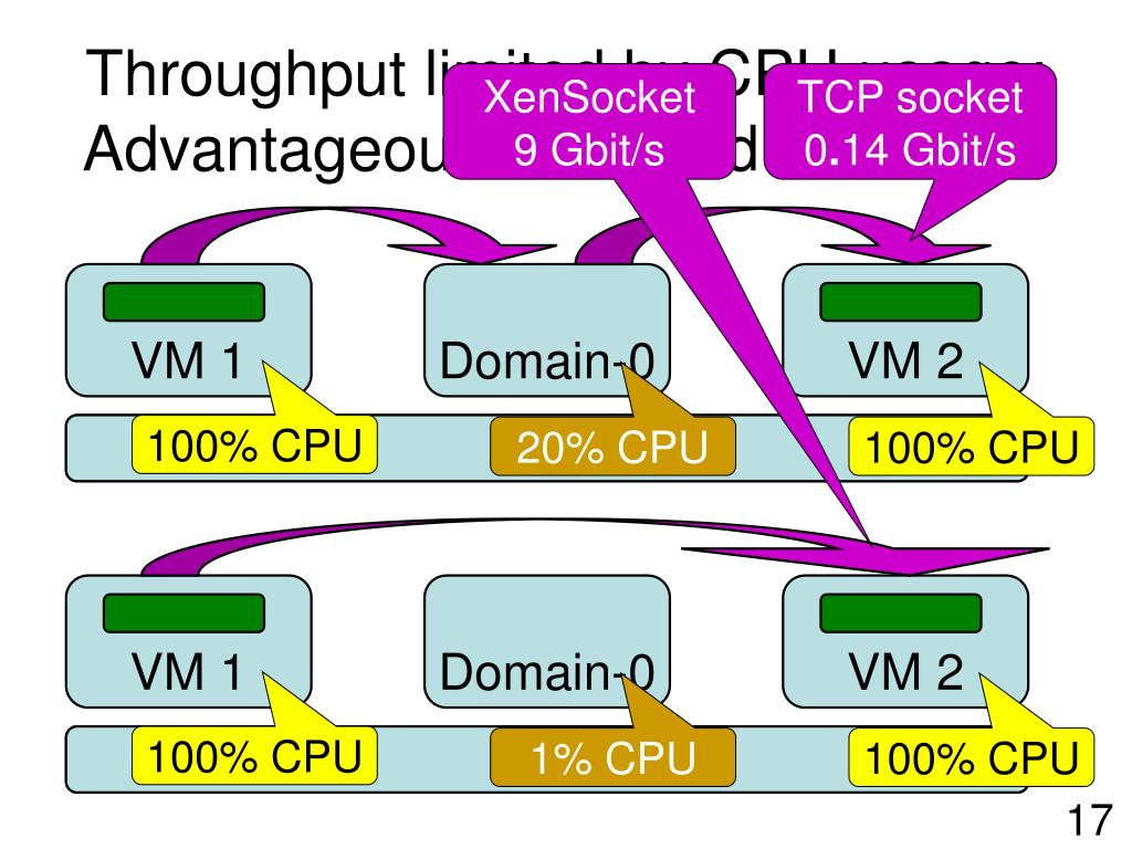 Throughput limited by CPU usage; Advantageous to offload Domain-0