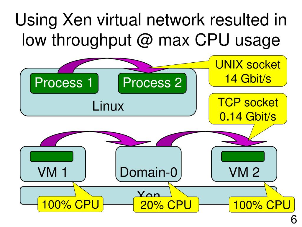 Using Xen virtual network resulted in low throughput @ max CPU usage