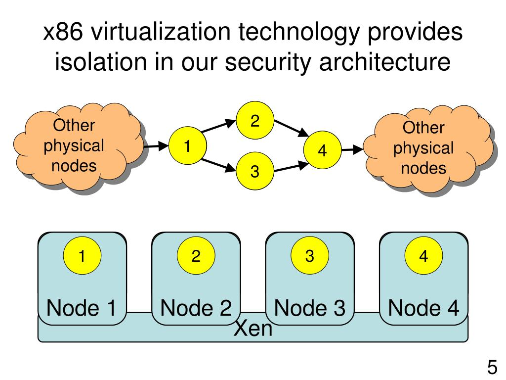 x86 virtualization technology provides isolation in our security architecture