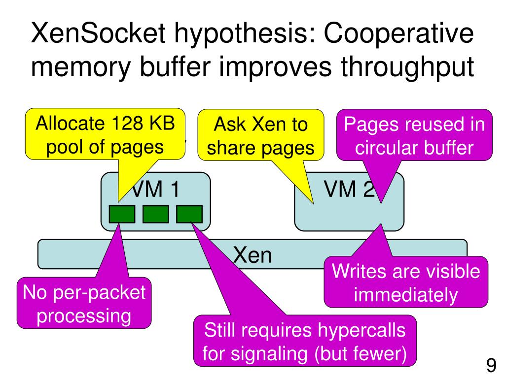 XenSocket hypothesis: Cooperative memory buffer improves throughput