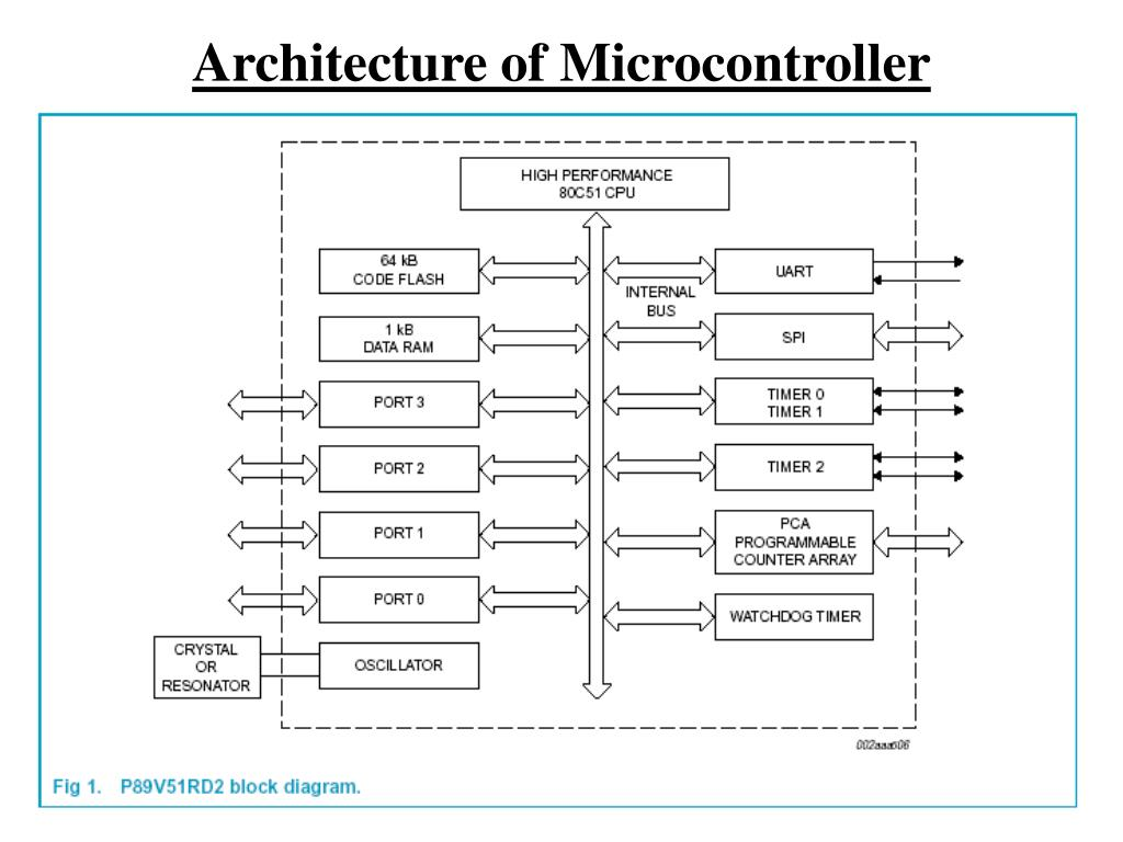Architecture of Microcontroller