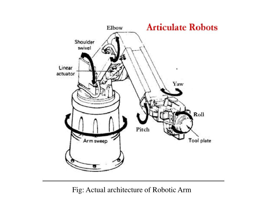 Fig: Actual architecture of Robotic Arm