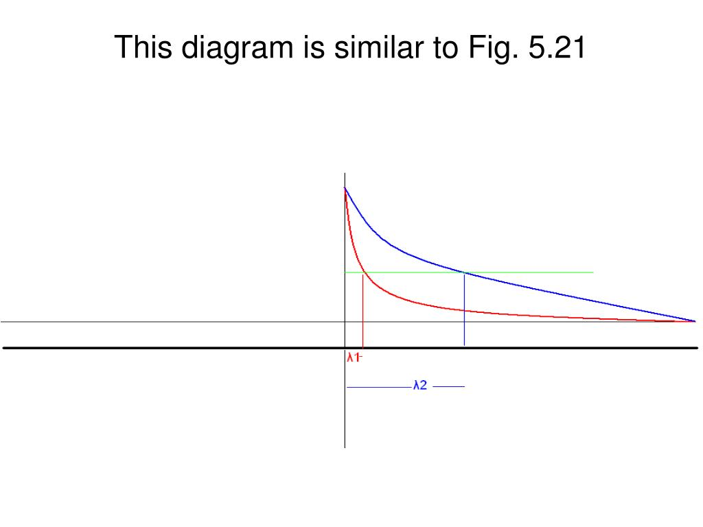 This diagram is similar to Fig. 5.21