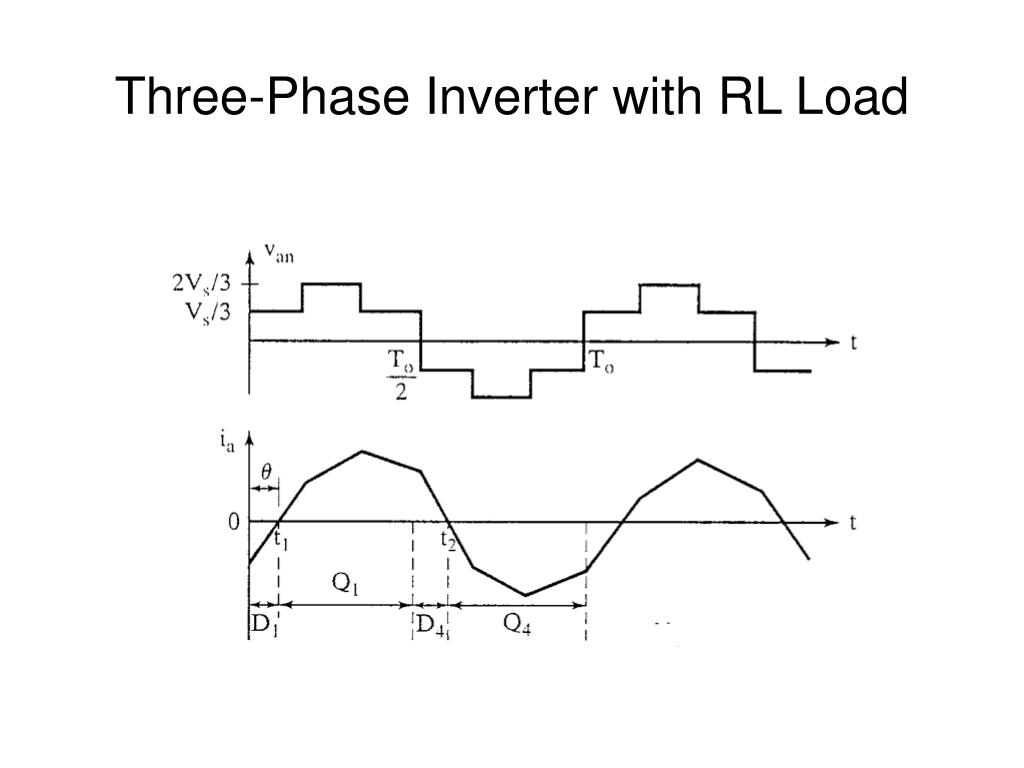 Three-Phase Inverter with RL Load