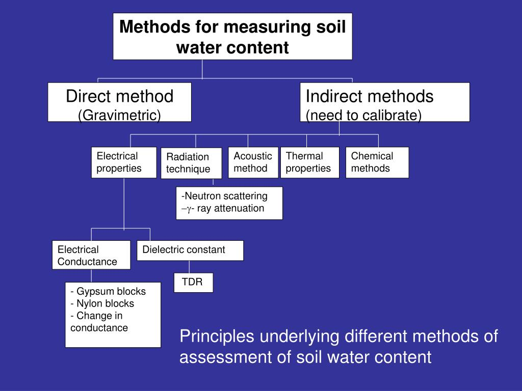 Methods for measuring soil water content