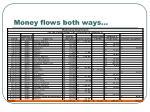 money flows both ways