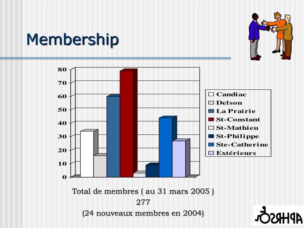 Total de membres ( au 31 mars 2005 )
